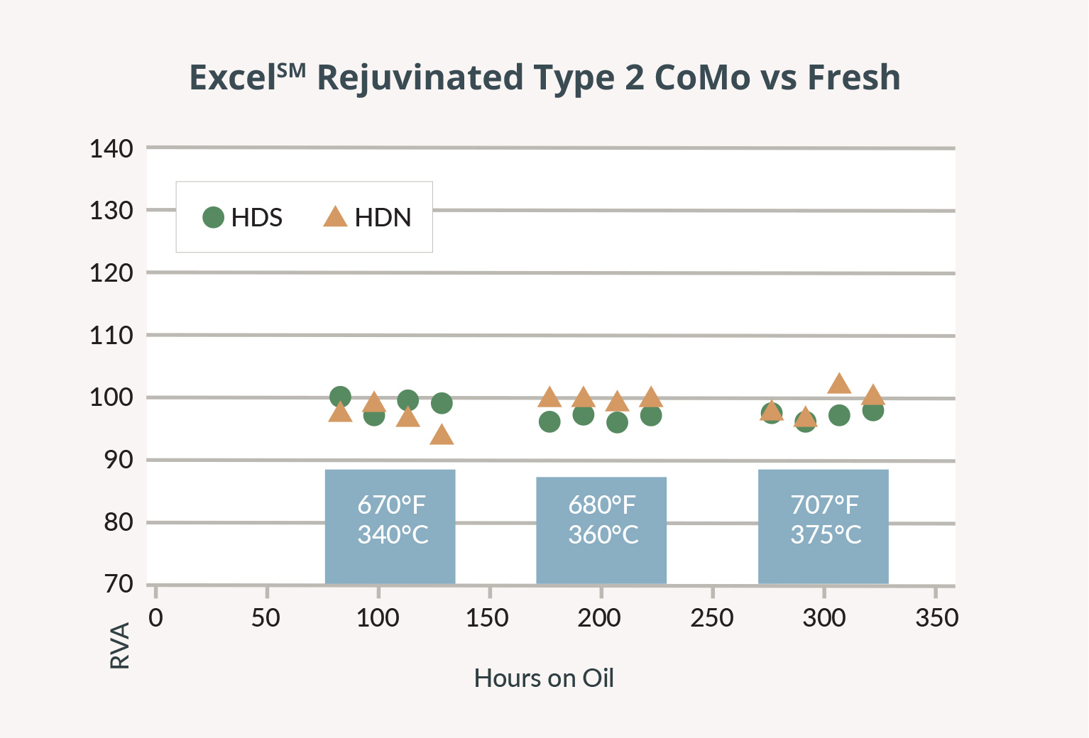 ExcelSM Rejuvinated Type 2 CoMo vs Fresh.jpg