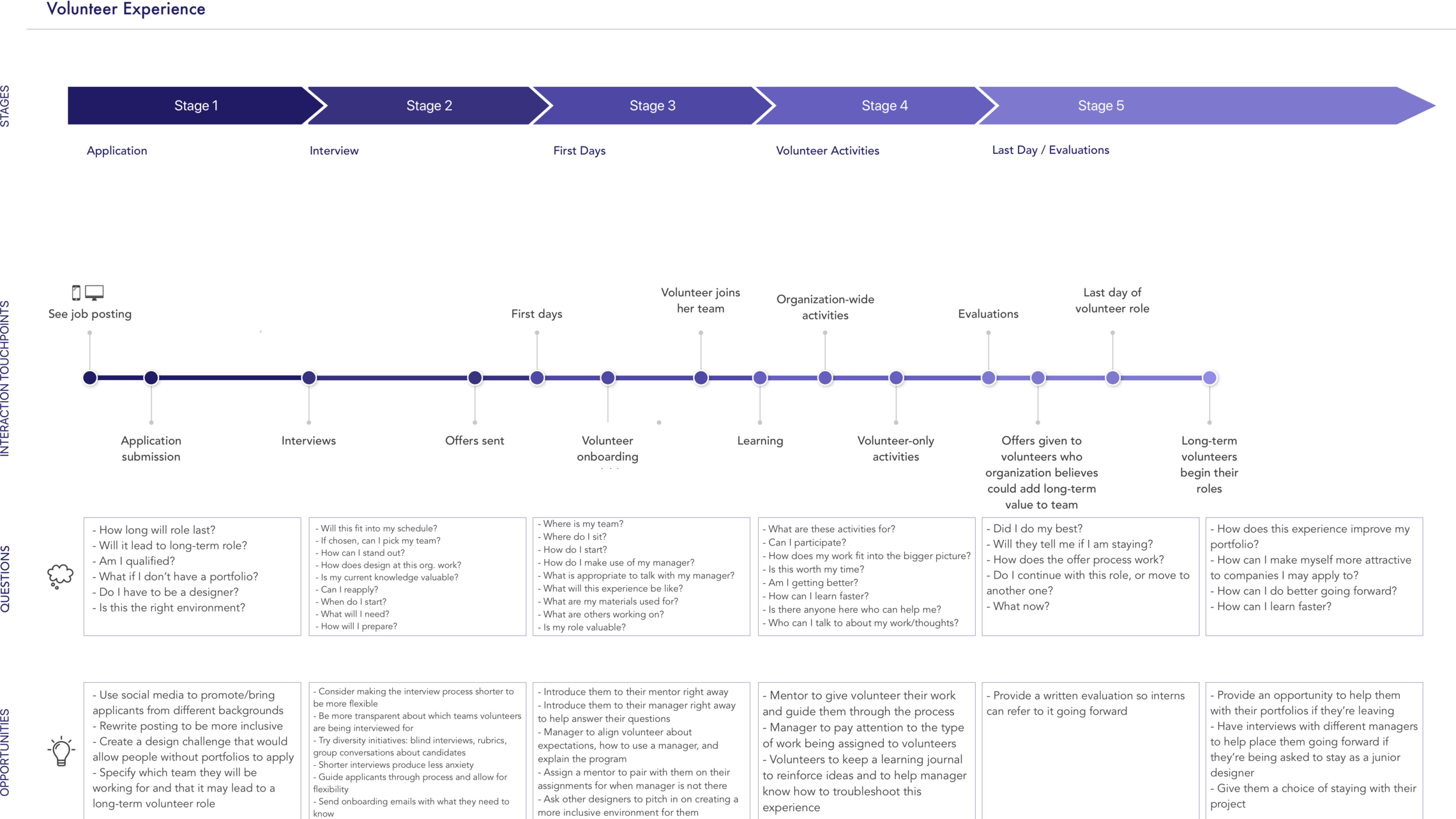An experience map helped me identify opportunities for improvement.