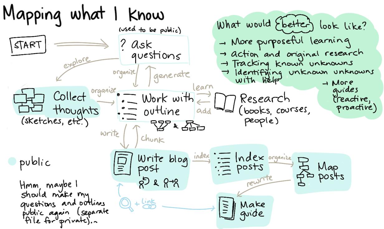 Miscellaneous Workflows -