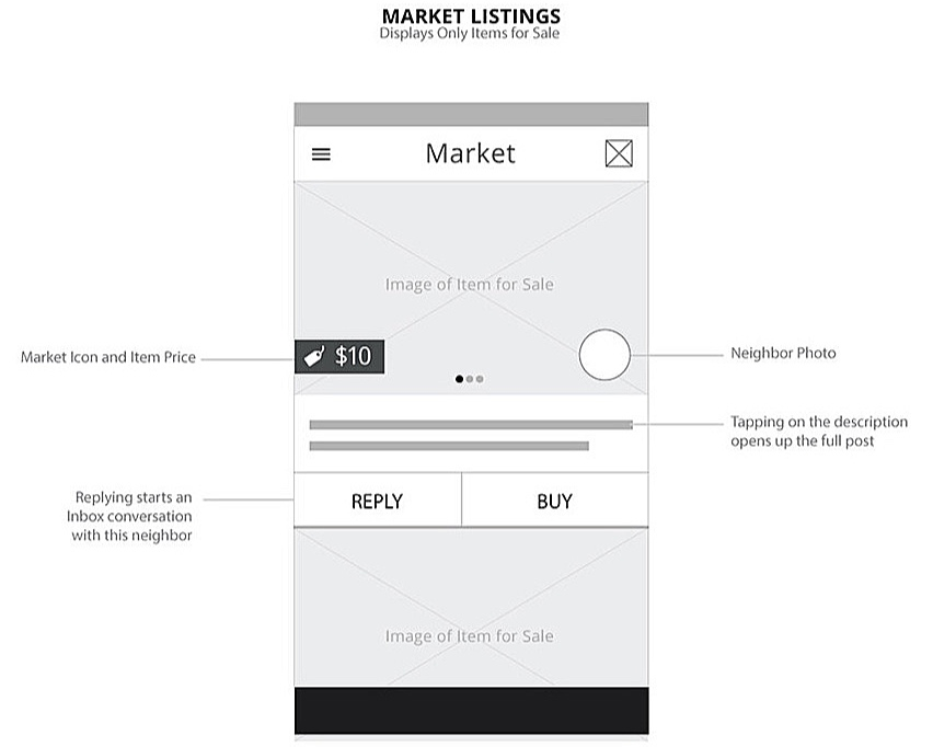 - When users visit the Market screen, they see a chronological listing of items their neighbors have listed for sale. For additional information about a listing, the user can click the image or the body copy to view more details.