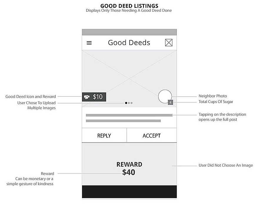 - When users seek help from neighbors by creating a good deed request, the listing is shown to their neighbors in chronological order on the Good Deeds screen. All posts include the essential information users need to know to gain in order to make a decision of whether to accept a neighbor's request for help, including: (1) description of request, (2) the requester's photo, linked to their profile, (3) monetary reward, (4) requestor's total cups of sugar.Cups of sugar indicate how many good deeds users have performed for other neighbors. This can be an indicator of how likely the requestor is to return the favor, which can influence a user's decision to help out.