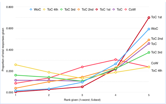 Graph 1: Frequency of responses on a scale 1-5 for judging evaluating questionnaires, based on different answering groups. [CoW = Chair on Wing, WoC= Wing on Chair, ToC = Team on Chair, ToC 1st = 1st ranked Team on Chair, ToC 2nd = 2nd ranked Team of Chair, ToC 3rd = 3rd ranked Team on Chair, ToC 4th = 4th ranked Team on Chair]