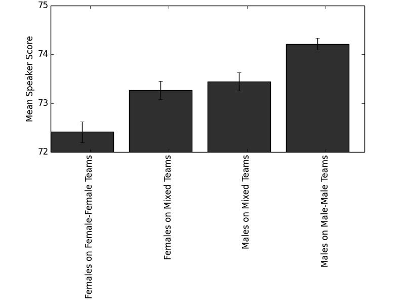 Figure 1: The gender gap is larger for single-gender teams.