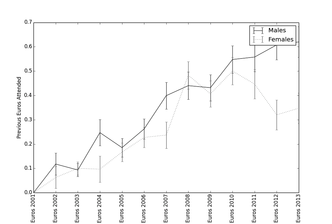 Figure 2: The mean number of previous EUDCs attended by males and females.