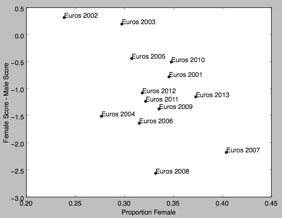Figure 3: Negative correlation between proportion of tournament participants who are female and female speaker scores.