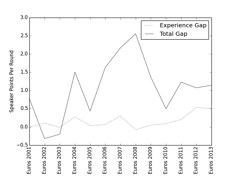Figure 4: The experience gap does not fully explain the gender gap.