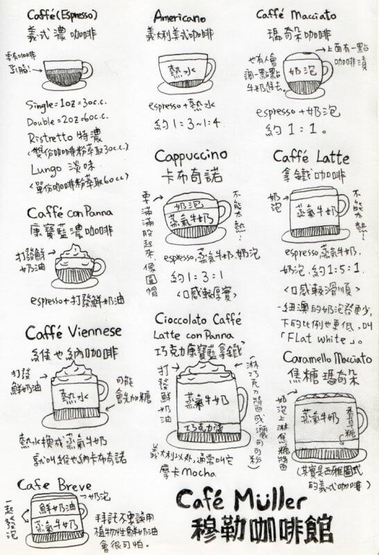 其實像這樣的圖,好像已經有不少人做過了。但看著實在不甚滿意,總想自己重做一張。By Cafe Muller