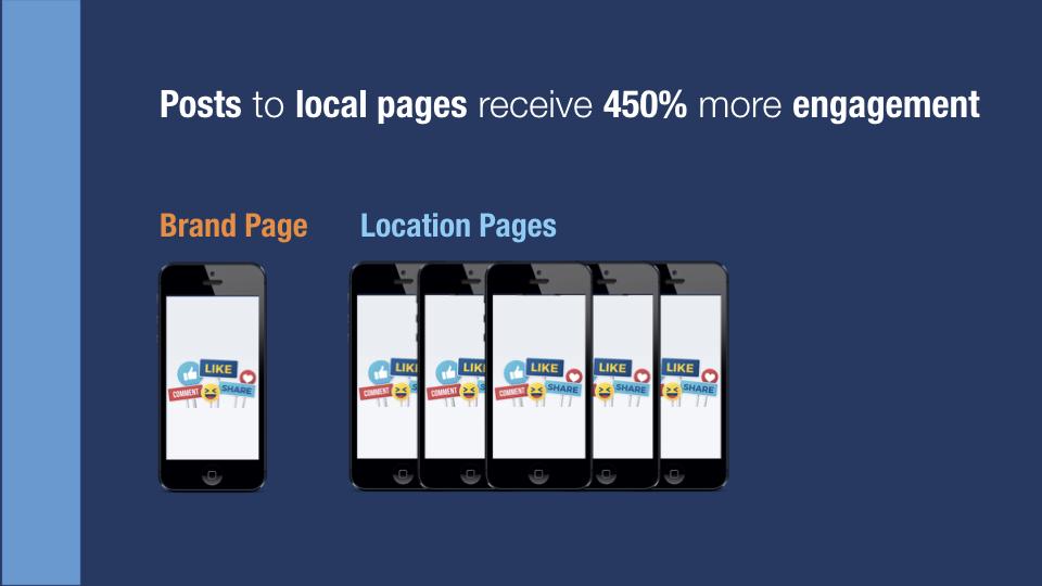 Figure 4 - Local posts average 450% more total engagement per fan.