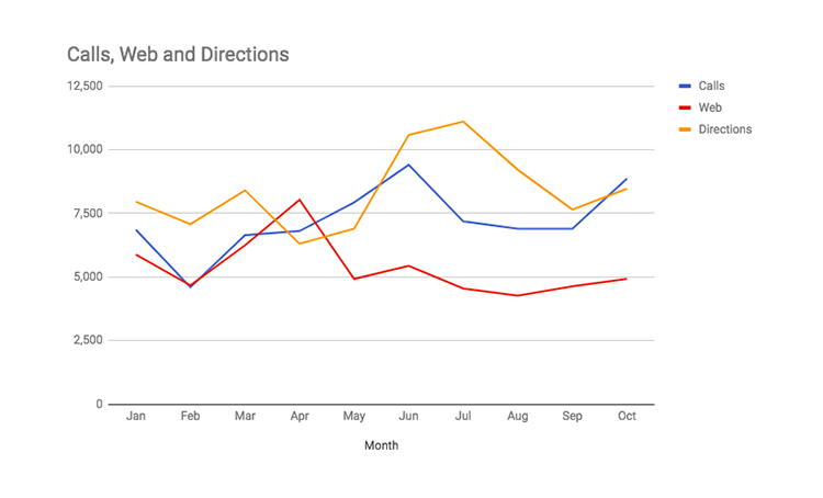 Graph of phone calls made, driving directions requested, and website visits for Lindex over 10 months