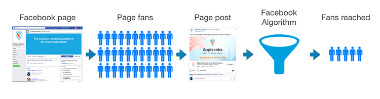 Figure 1. Simplified view of how posts on Facebook end up displayed in user's news feeds.