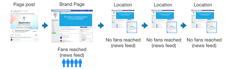 Figure 2. Potential audience using Facebook's tools. Note that fans of local pages are excluded