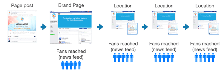 Figure 3. Illustration of larger potential audience when posts are published from local pages instead of mirrored from the brand page.