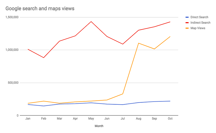 Figure 3. Graph of various types of google views over 10 months for Lindex