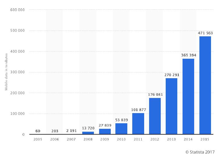 Fig. 1 - Mobile data usage in Sweden, 2005 - 2015. Source  Statistica .