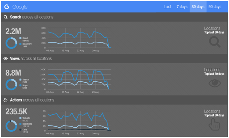 Figure 3. 30 day totals for Google showing search totals, total views, and actions taken. (source:  PinMeTo  platform)