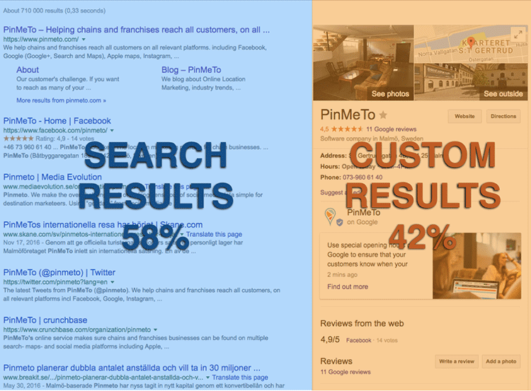 Google search results showing nearly half the screen occupied by Google My Business content for a single company