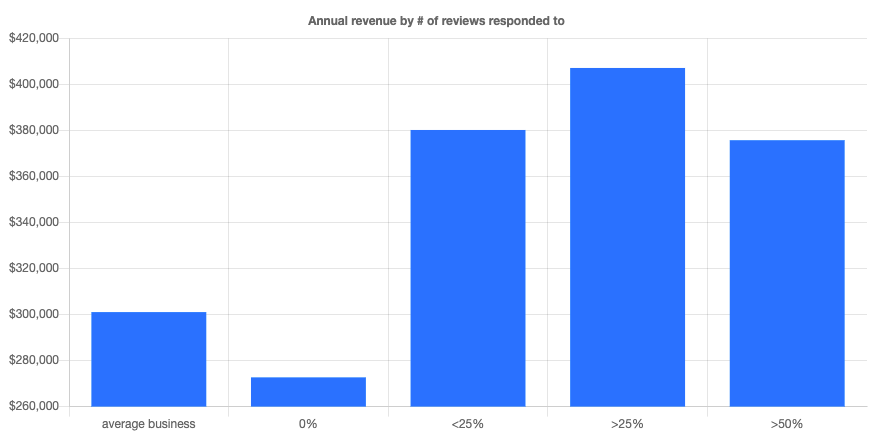 Annual revenue by # of reviews responded to.