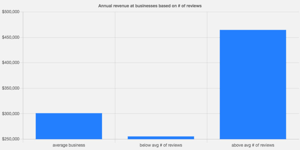 Annual revenue on businesses based on # of reviews.  Source: Womply. How online reviews impact small business revenue. 2018.   https://www.womply.com/impact-of-online-reviews-on-small-business-revenue/  (2019-09-24)