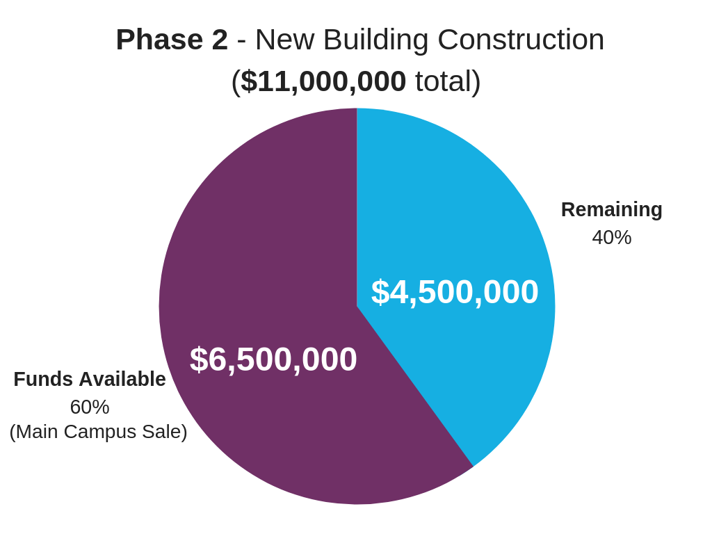 Phase 2 - New Building Construction.png
