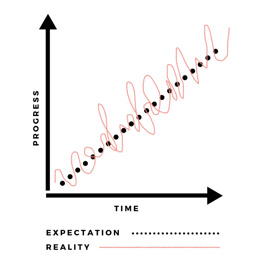 Expectation vs. Reality - health progress does not occur in a linear fashion.