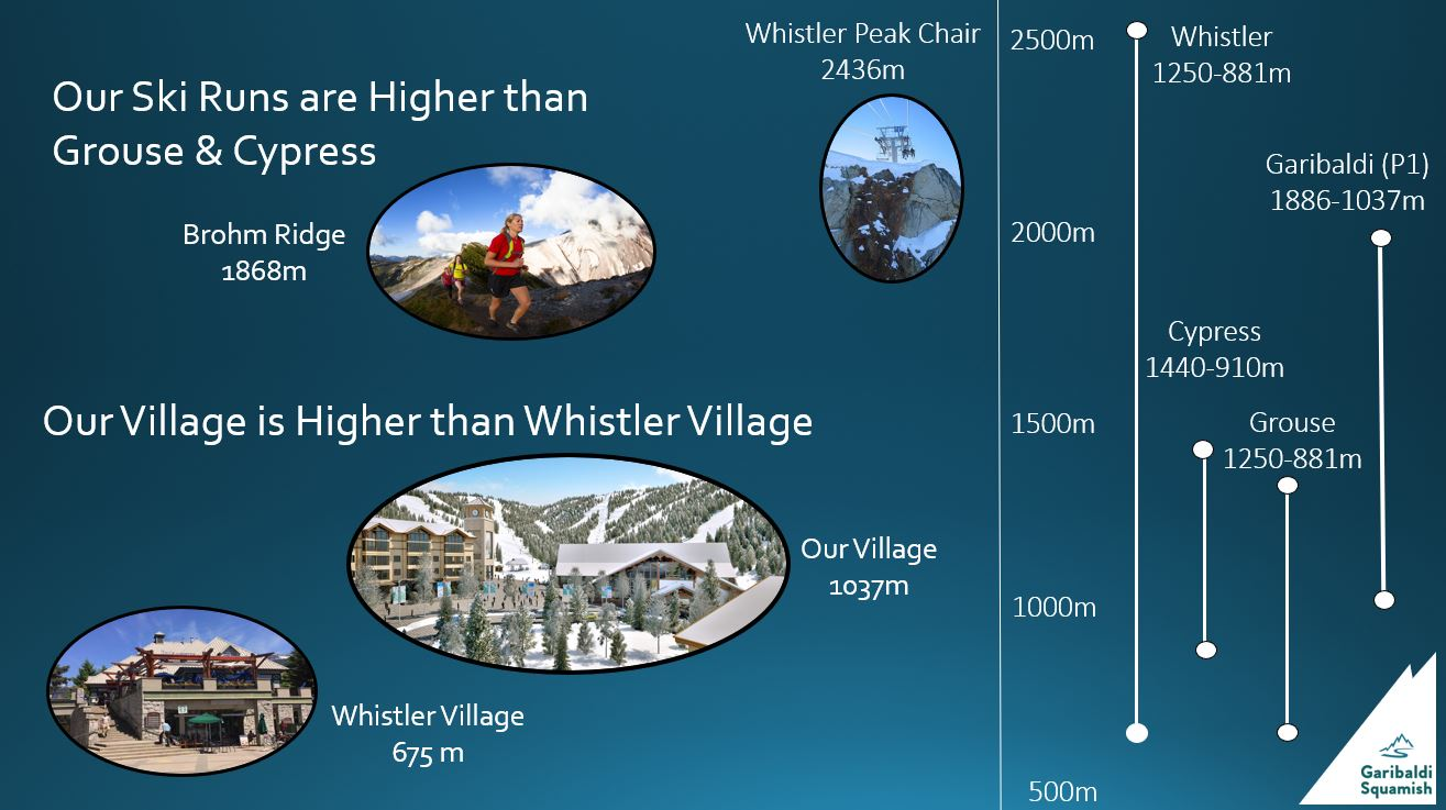 Our Village will be over 300 metres higher than Whistler Village. Our top elevations hare higher than Cypress or Grouse.
