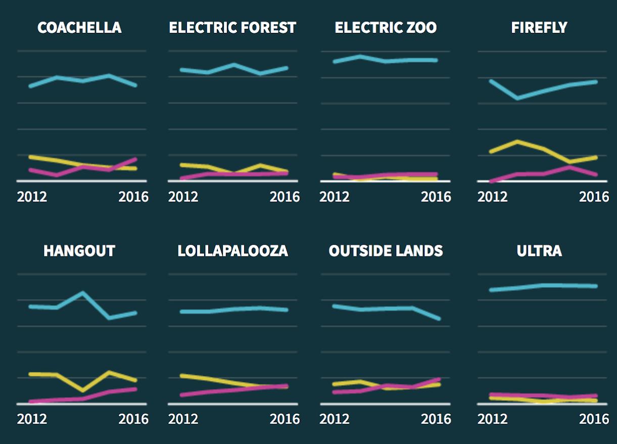Music Festivals' Glaring Woman Problem - HuffPost Data (2016)