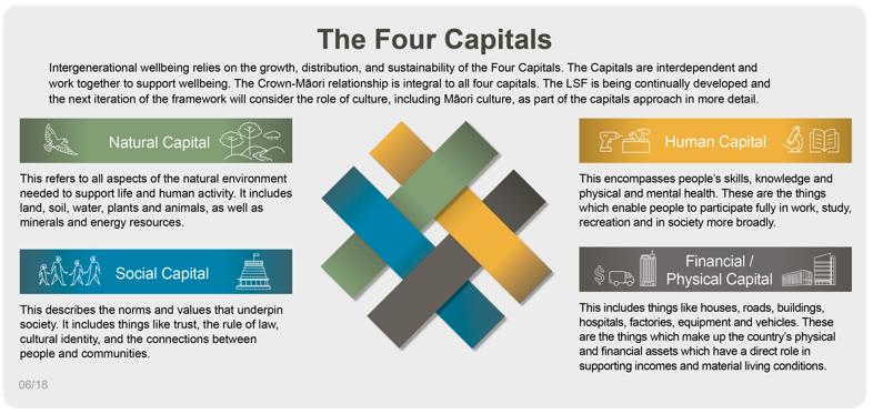 The Four Capitals of New Zealand's Living Standards Framework