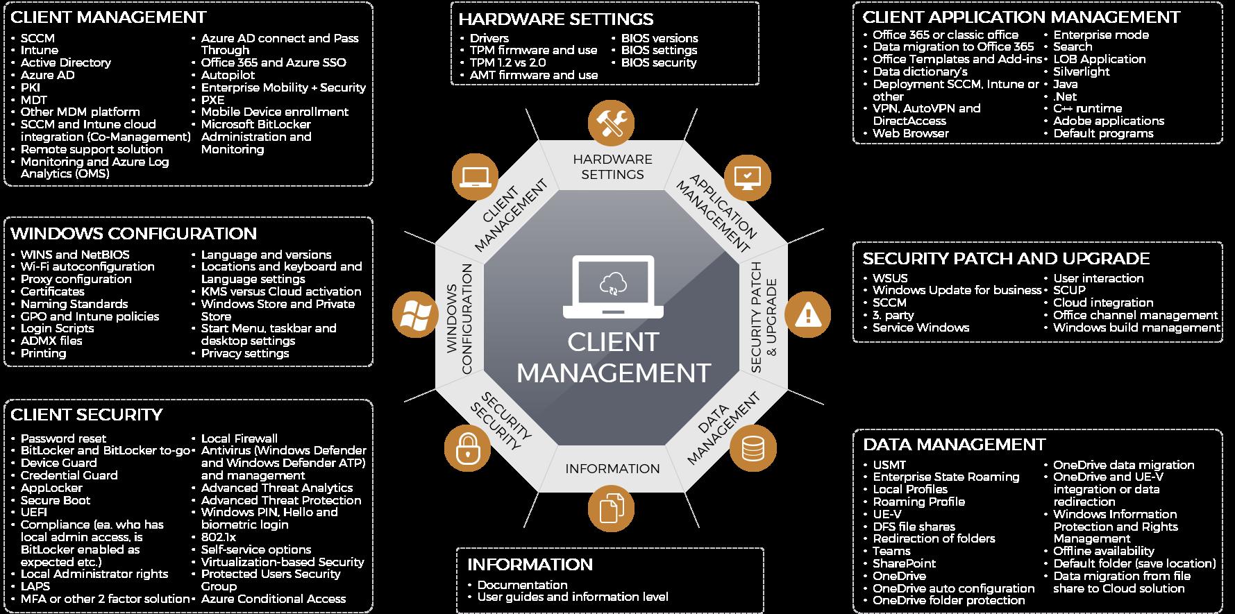 Client-management-overview.png