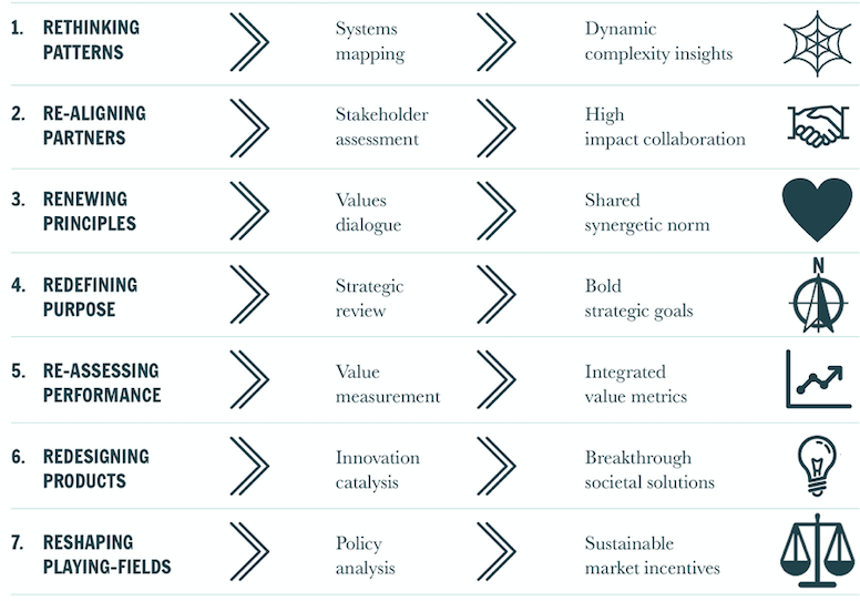 The 7 Facets of Integrated Value Management, Wayne Visser (2019)