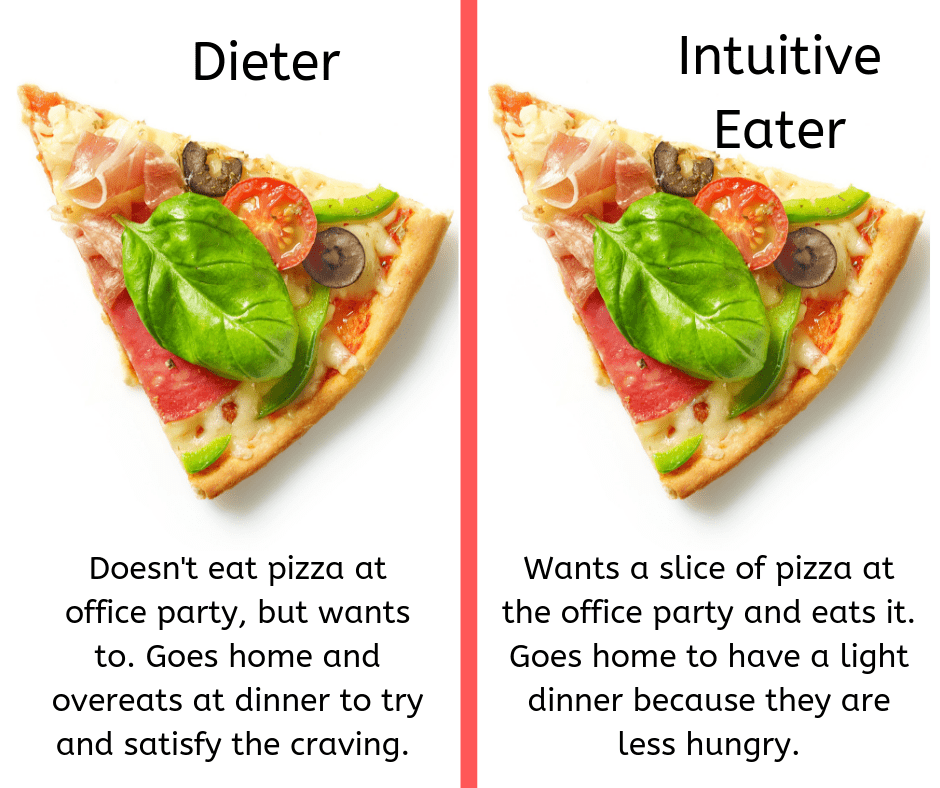 Intuitive eating and Diabetes
