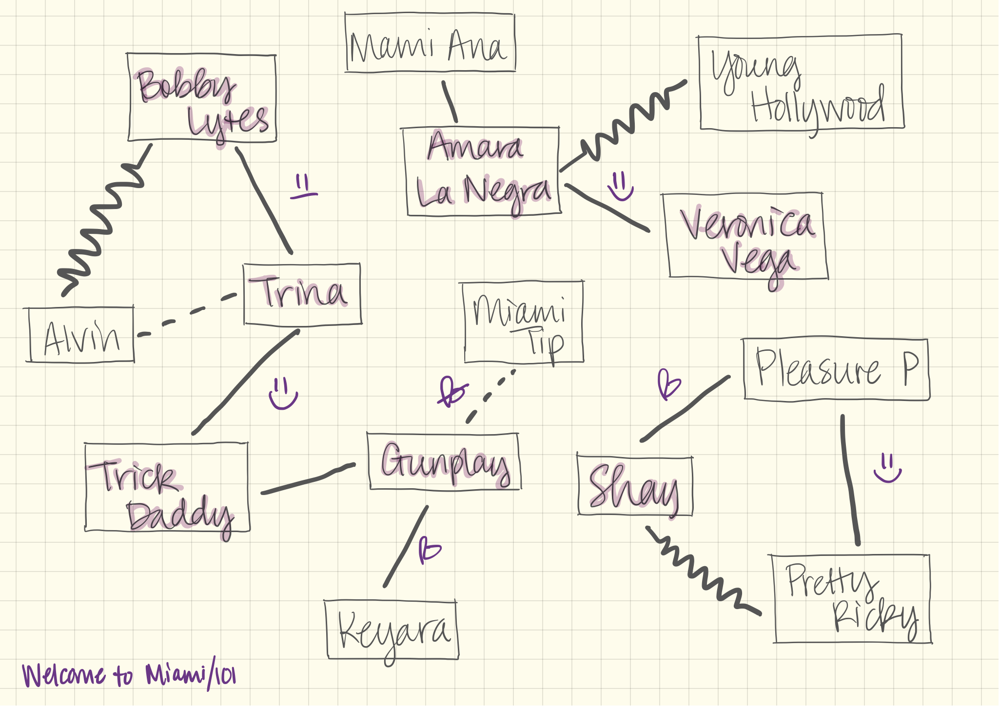 Love and Hip Hop Mess Maps : This is a very messy show in so many ways. I'm going to try to keep track of the ways everybody is connected. Each Mess Map includes people who appeared on the episode, with main cast members highlighted.