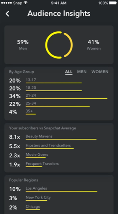 Snapchat+Audience+Insights+Page..png