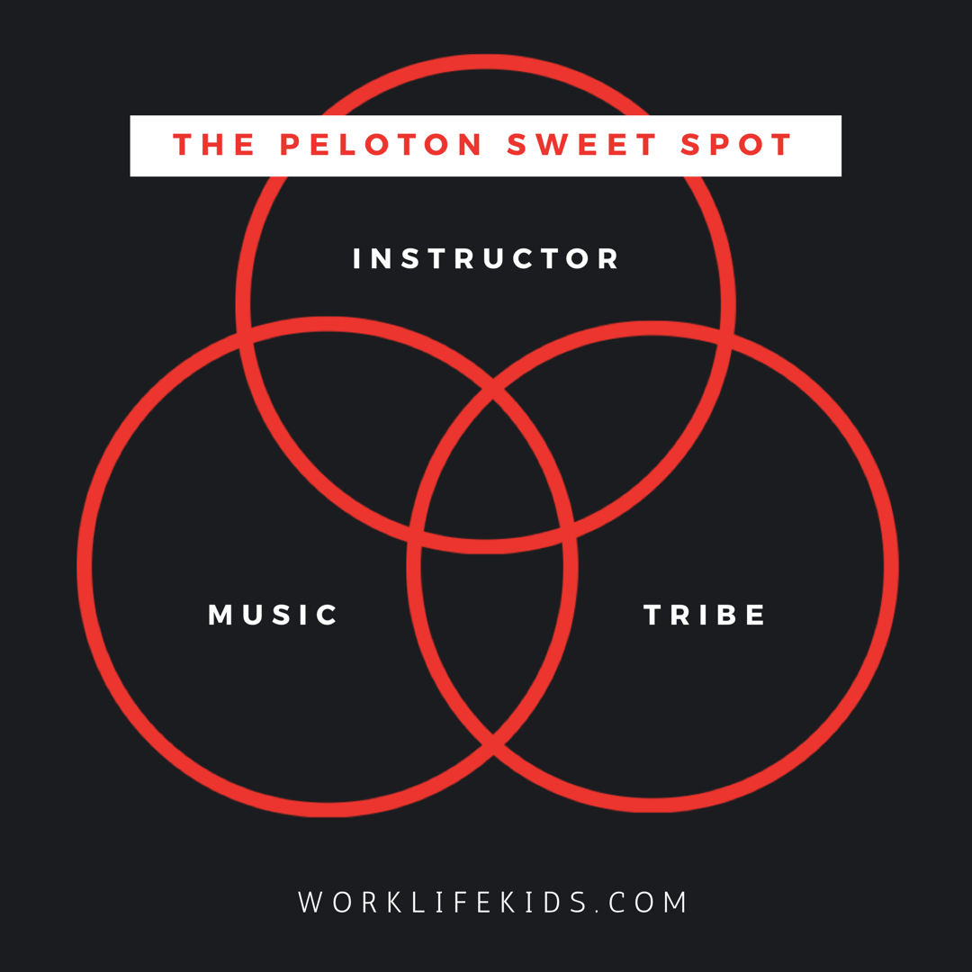 Getting the bike is the easy part - Showing up consistently is the hardest part. I believe there's a sweet spot to finding the perfect ride — the trifecta of music, coaching and riding with your tribe. You don't need all three, but a solid one out of three is enough to get you out of bed.