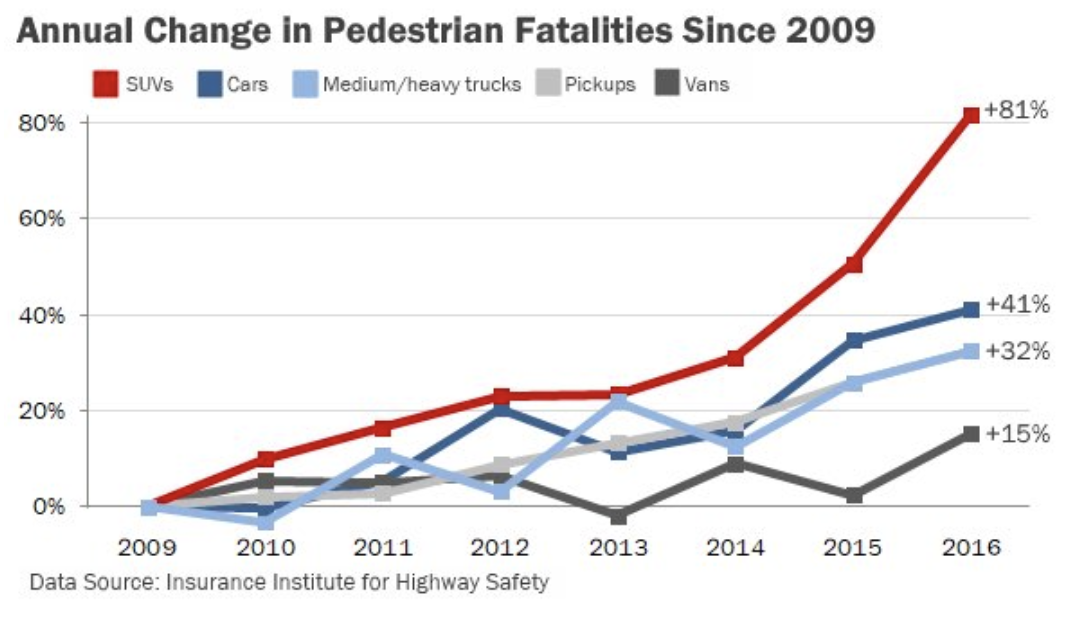 Pedestrian Fatalities by vehicle type