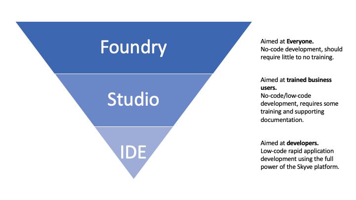 foundry-progression-pyramid.png