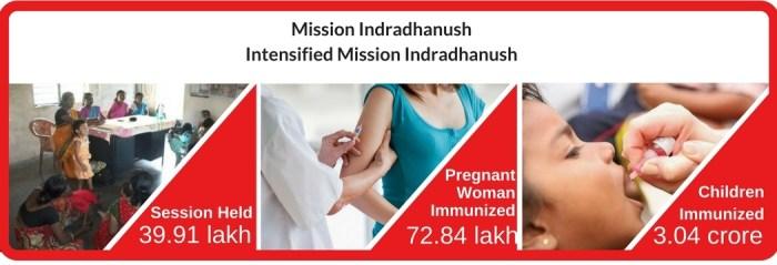 Government's-Mission-Indradhanush-.jpg