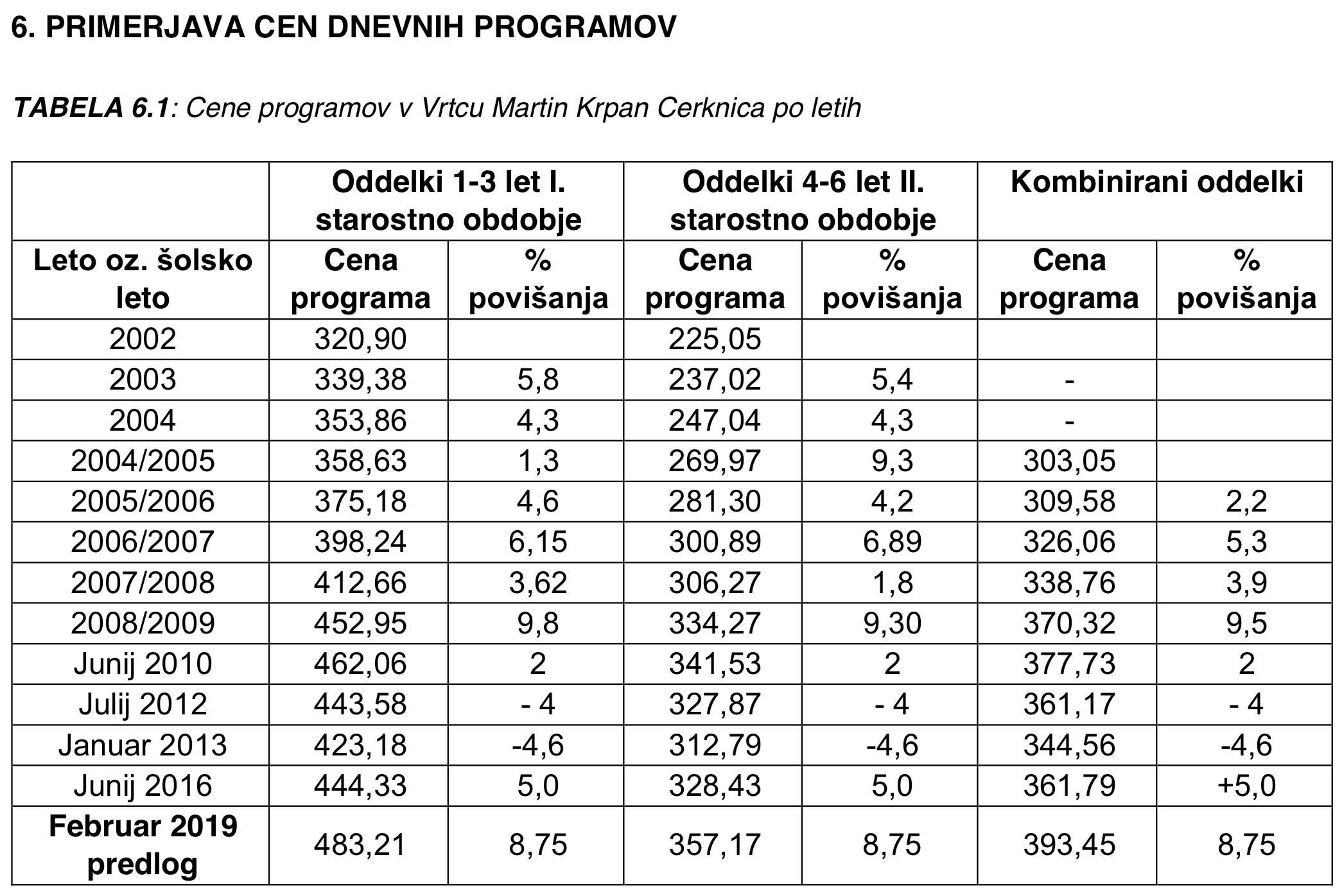 Predlog podražitve cen dnevnih programov v vrtcu Martin Krpan Cerknica.