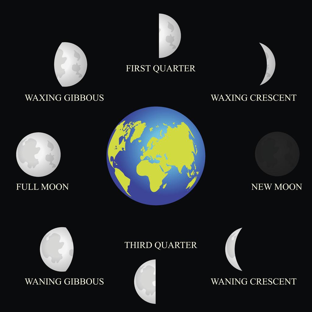 moon phases-811798448.jpg
