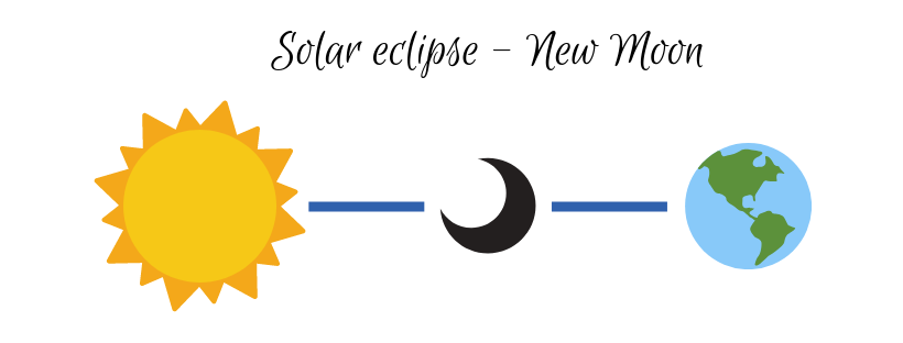 eclipses-solar.png