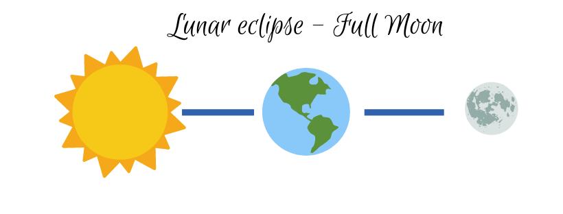 eclipses-lunar.png