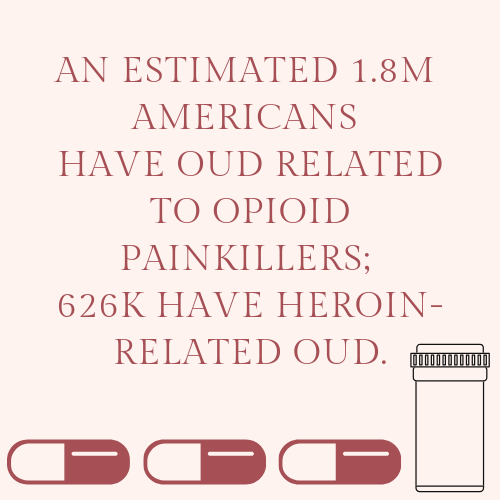 An estimated 1.8M AMERICANS have OUD related to opioid painkillers; 626K have heroin-related OUD.3 (1).png
