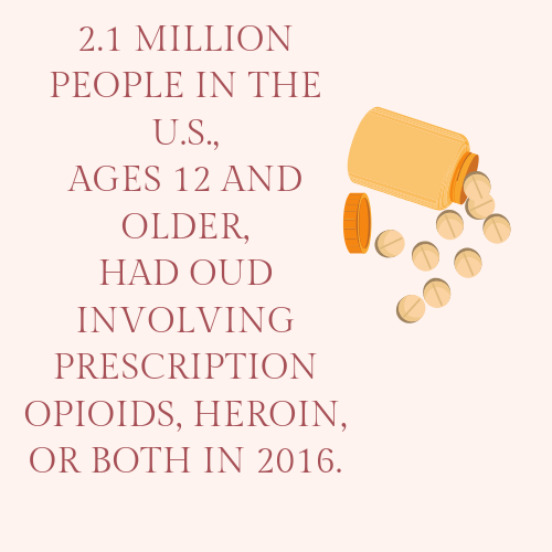 Copy of Copy of Copy of An estimated 1.8M AMERICANS have OUD related to opioid painkillers; 626K have heroin-related OUD.3.png