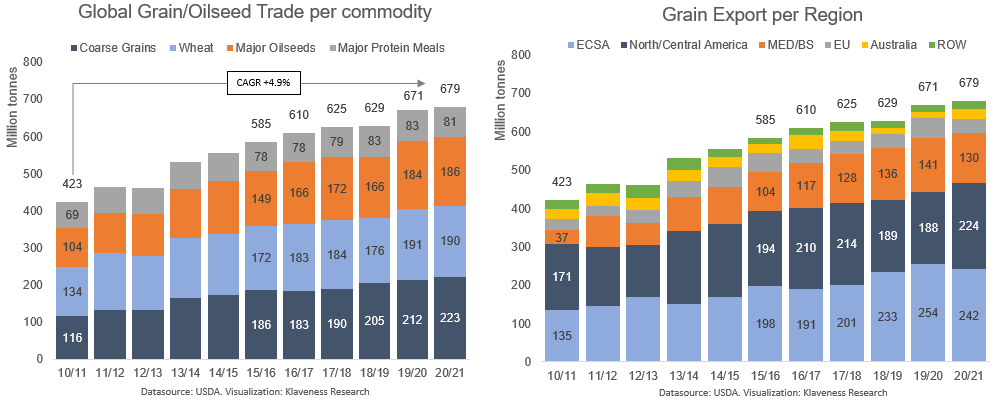 2. GLOBAL GRAIN TRADE PER COMMODITY.png