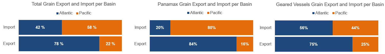 3. TOTAL GRAIN EXPORT AND IMPORT.png