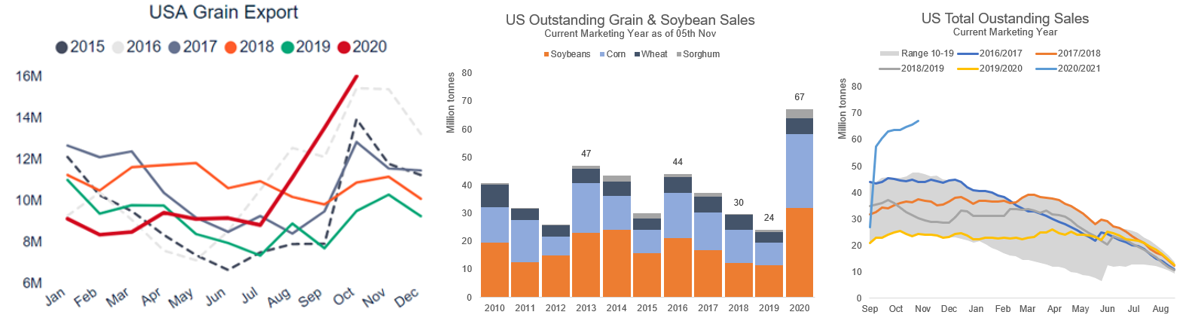 5. USA GRAIN EXPORT.png