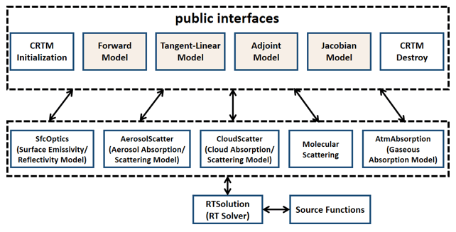 Figure 1. CRTM Public Interfaces