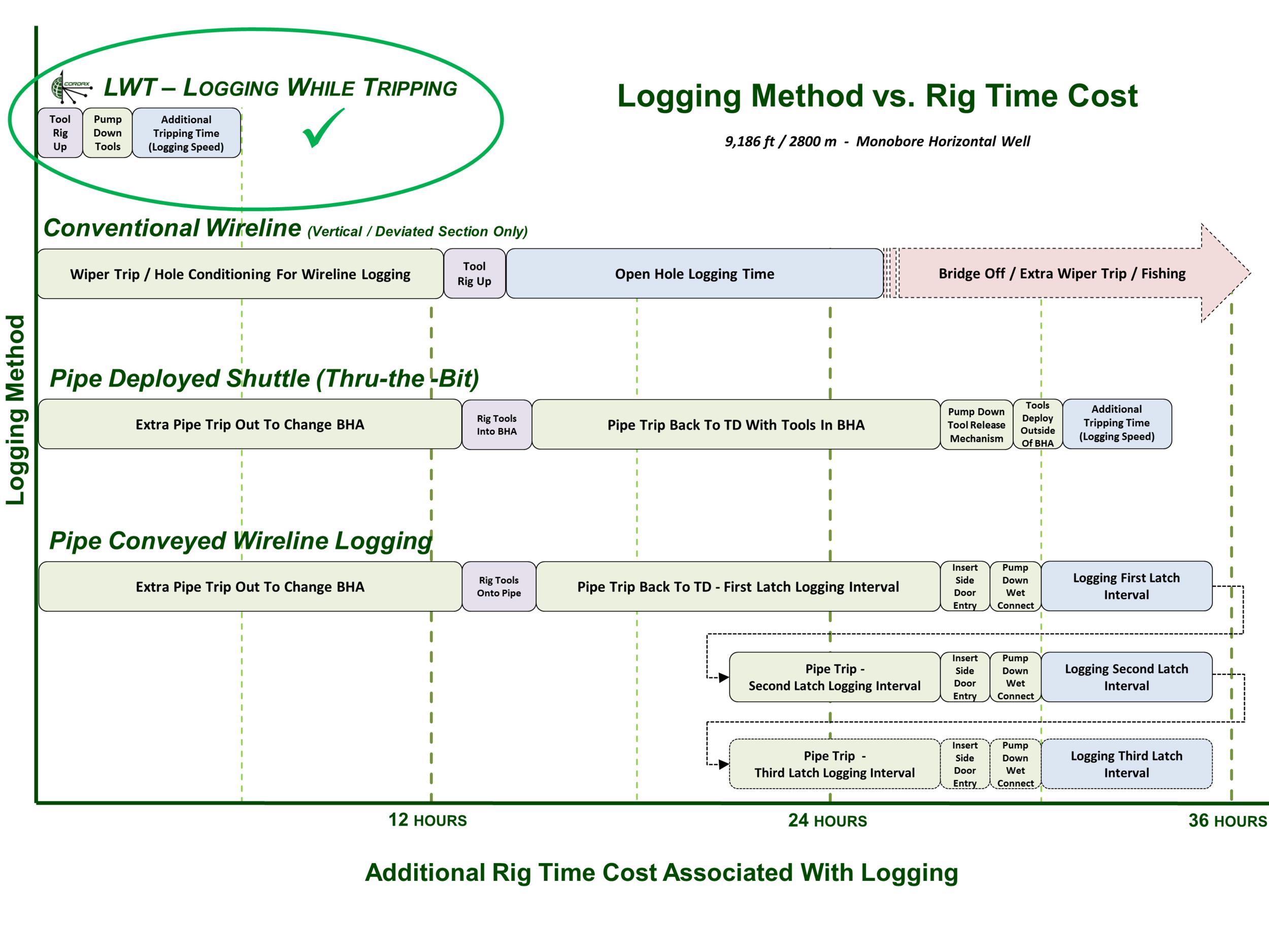 cordax-drilling-chart.png