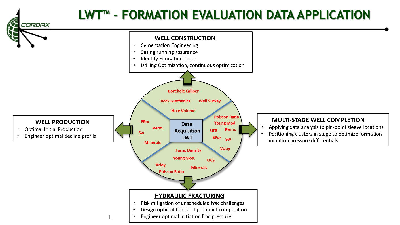 LWT_-_Data_Application.png