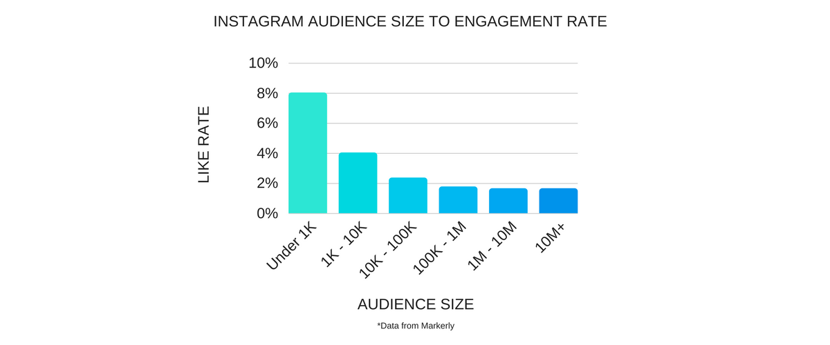 Diagram of the relationship between audience size and engagement rate. Courtesy of acorninfluence.com