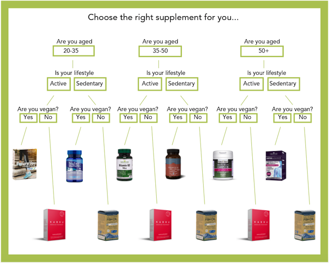 supplement guide chart.png
